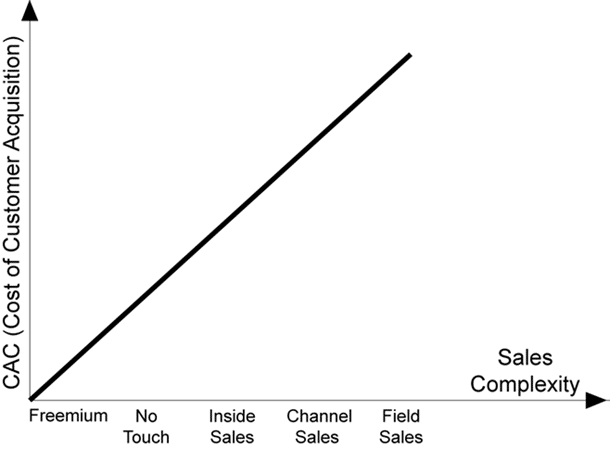 average-cac-by-sales-complexity