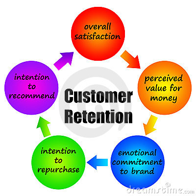 Customer retention in e commerce research papers