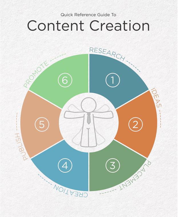 Image provided by: {link:http://www.seomoz.org/blog/indepth-guide-to-content-creation-with-infographic/}SEOmoz{/link}