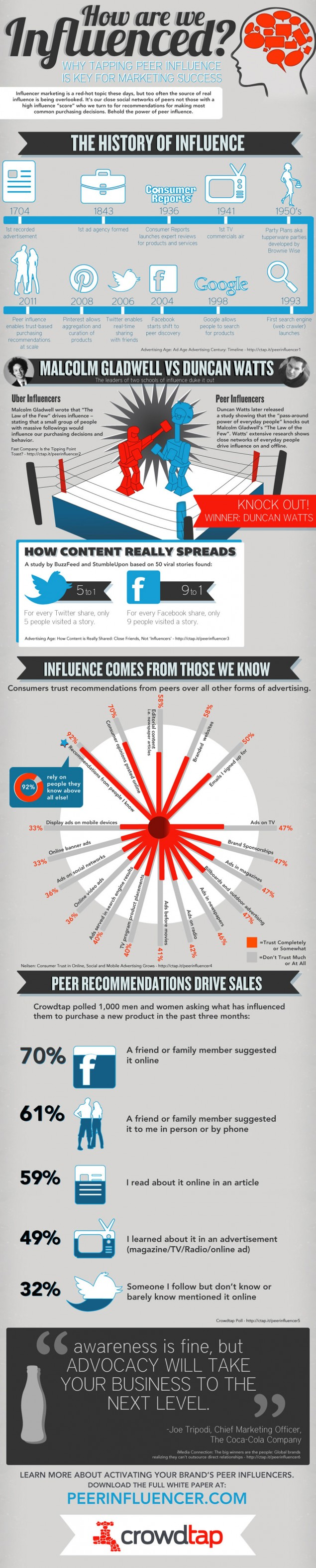 Image provided by: {link:http://mashable.com/2012/06/13/influence-marketing-infographic/}mashable{/link}