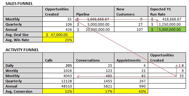 Lead Gen - Sales Activity Funnel