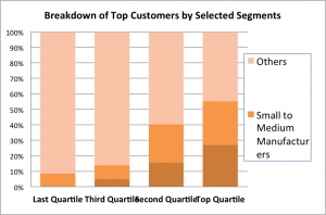 customer segmentation chart