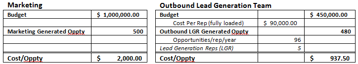 Outbound lead generation vs marketing economics