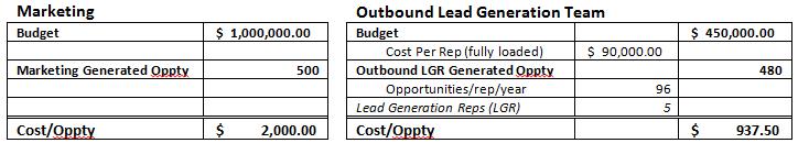 Outbound lead generation vs marketing economics