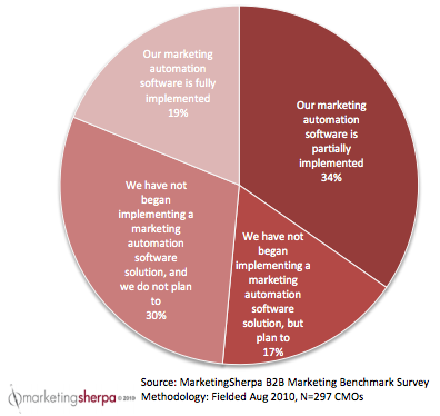 MarketingSherpa Marketing Automation Chart