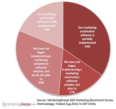MarketingSherpa Marketing Automation Chart