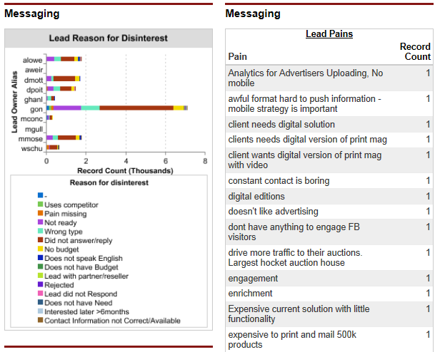 Outbound Lead Generation Team Messaging Dashboard