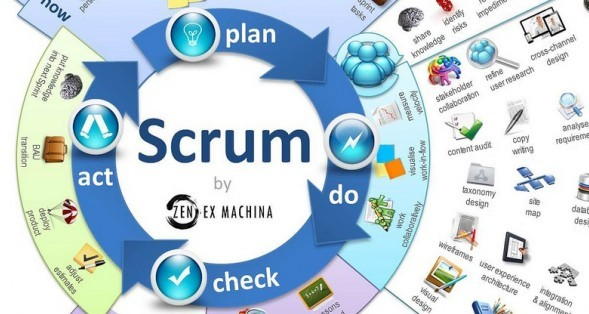 What is Scrum and Who Should Use It? 5 Infographics that Bring Clarity to Going Agile