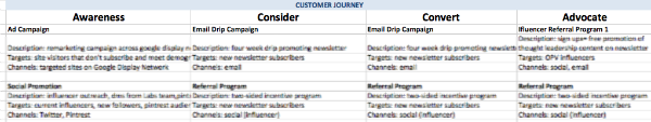 demand generation campaigns over multiple buyer stages