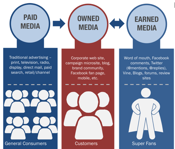 paid, owned, earned media