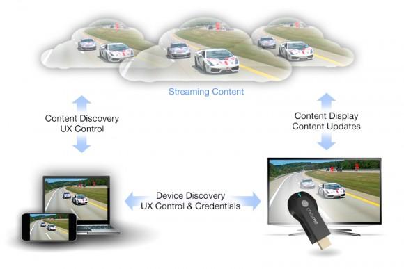 Chromecast Diagram