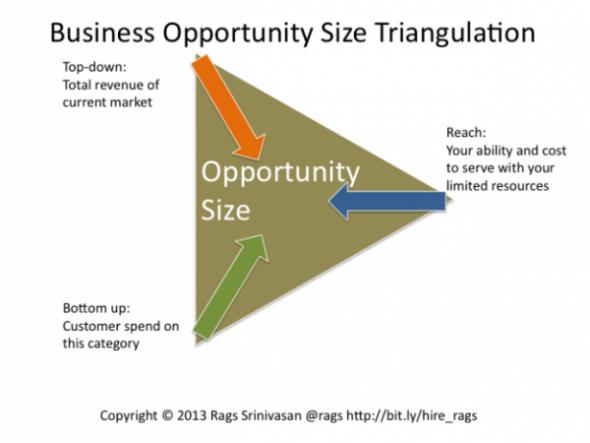 Target Market Opportunity Diagram