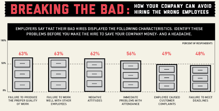 Staggering Cost of a Bad Hire