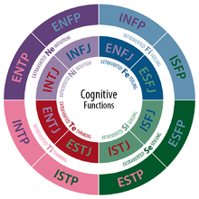 220px-CognitiveFunctions