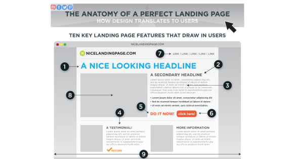 Anatomy of the Perfect Landing Page
