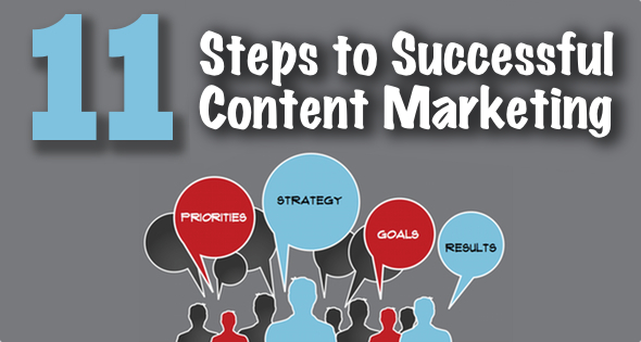 Infographic: 11 Steps to Successful Content Marketing