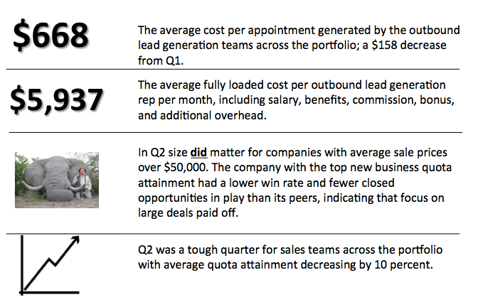 Key Lead Generation and Sales Metrics from OpenView's Portfolio