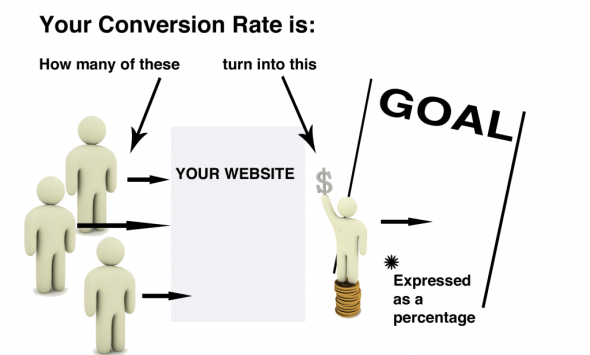 Conversion Rate Based Goals