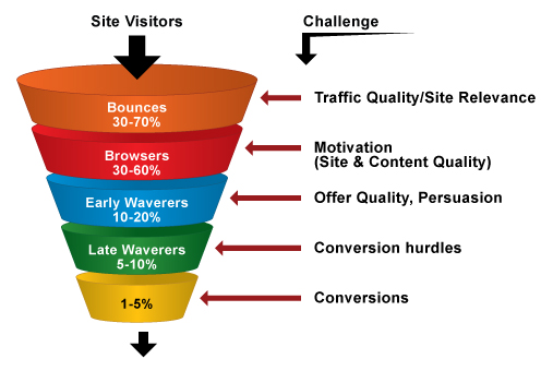 Sales Funnel with Conversion Rates