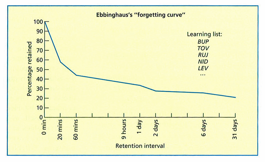 the effect of retention interval on