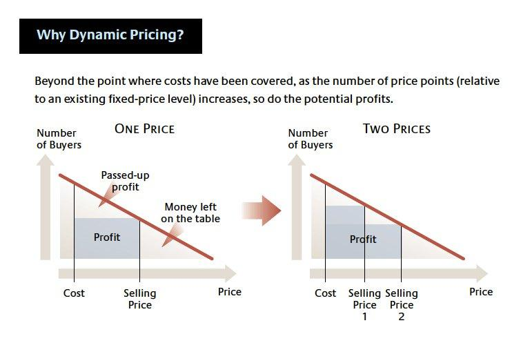 Why dynamic pricing