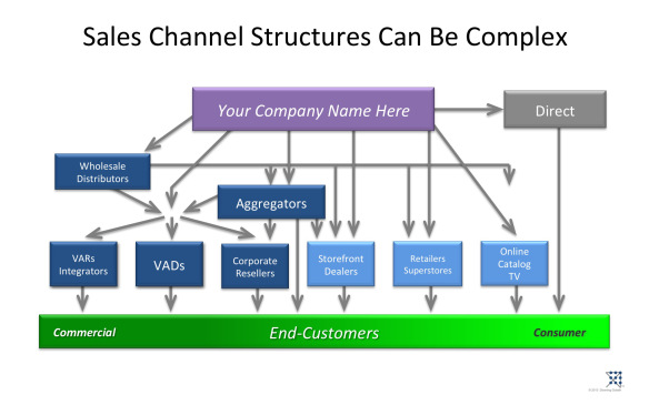 Are Channel Sales Dead or UnderUtilized OpenVIew Blo – What is Channel Sales