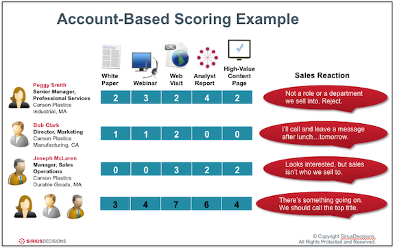 SiriusDecisions' infographic on Account-Based Scoring