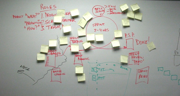 Scrum Benefits for Executives | OpenView Labs