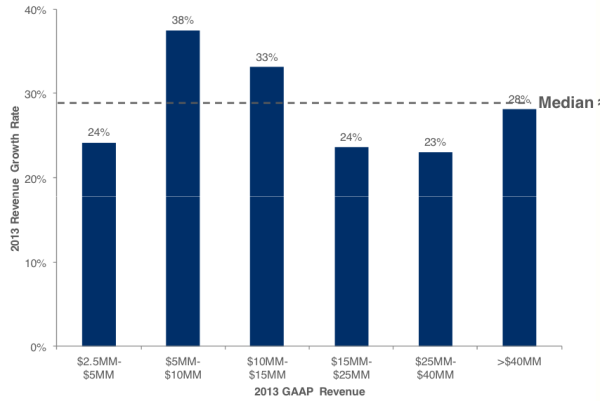2014 SaaS Survey - David Skok