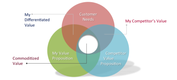 economic value proposition