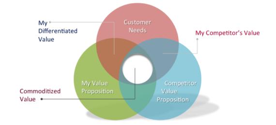 economic value proposition