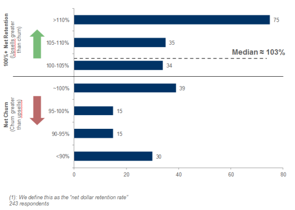 Annual Net Dollar Retention from Existing Customers