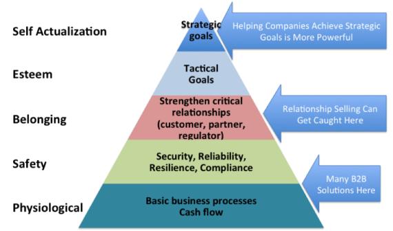 Maslow Hierarchy Pricing