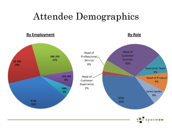 Attendee Demographics