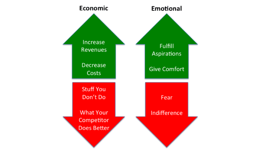 economic and emotional drivers
