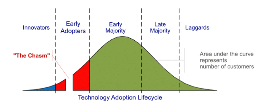 tech adoption cycle