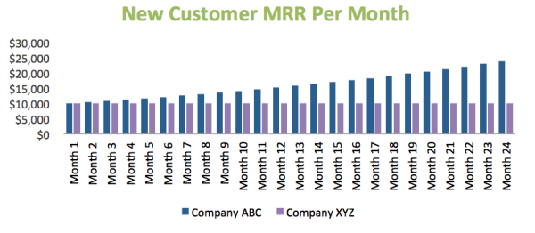 New Customer CMRR per Month