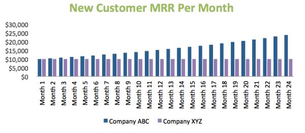 New Customer CMRR per Month