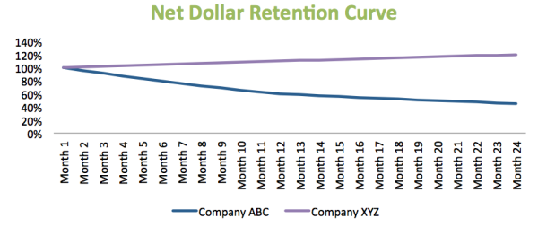 Net Dollar Retention Curve