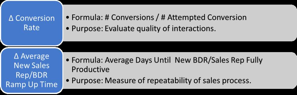 buyer insights success metrics