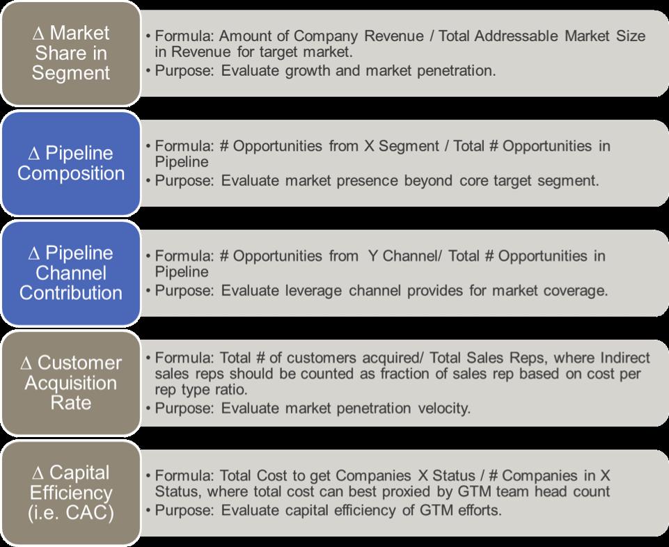 ecosystem research metrics