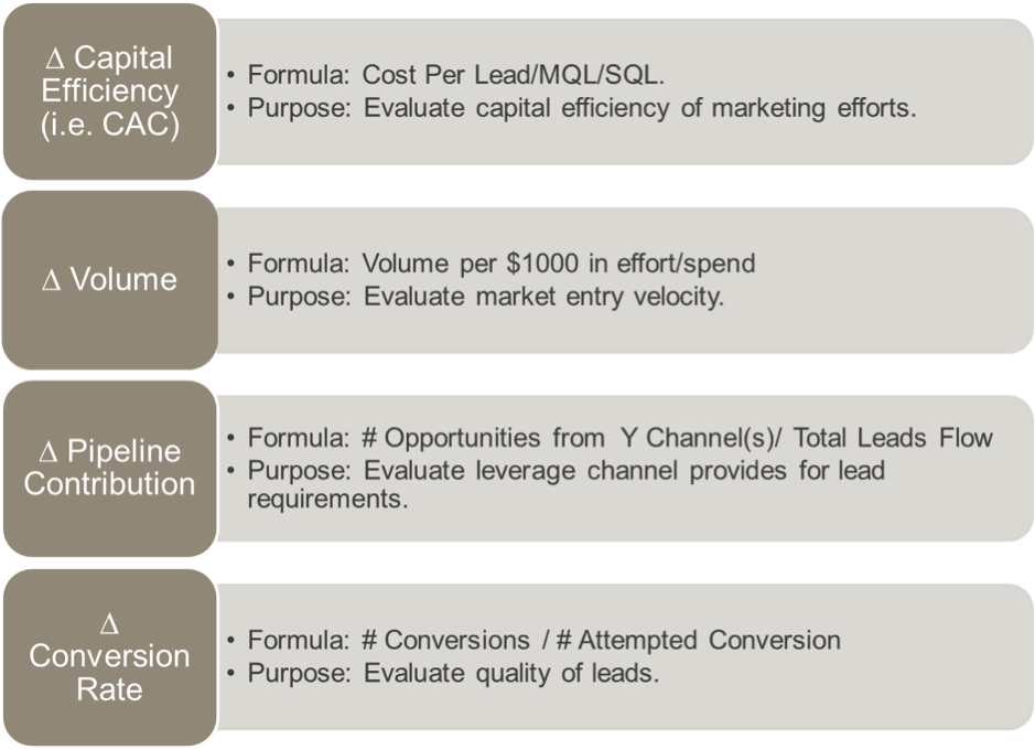 marketing channel metrics