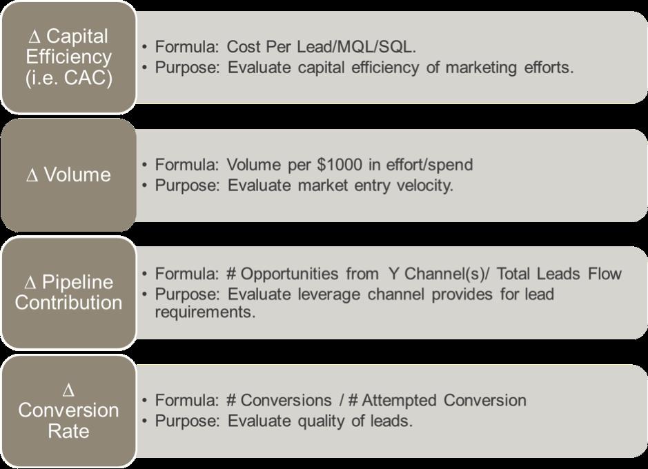 marketing channel metrics
