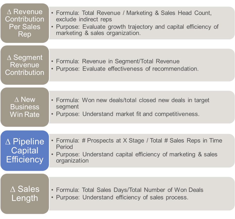 segmentation project metrics