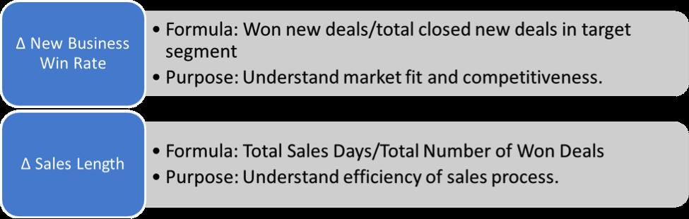 segmentation success metrics