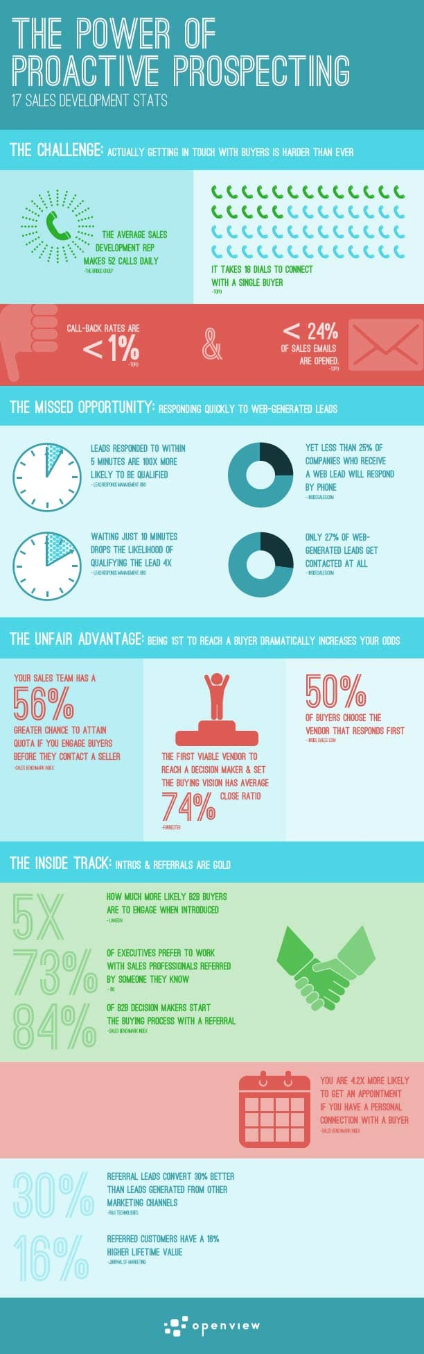 Sales_Infographic