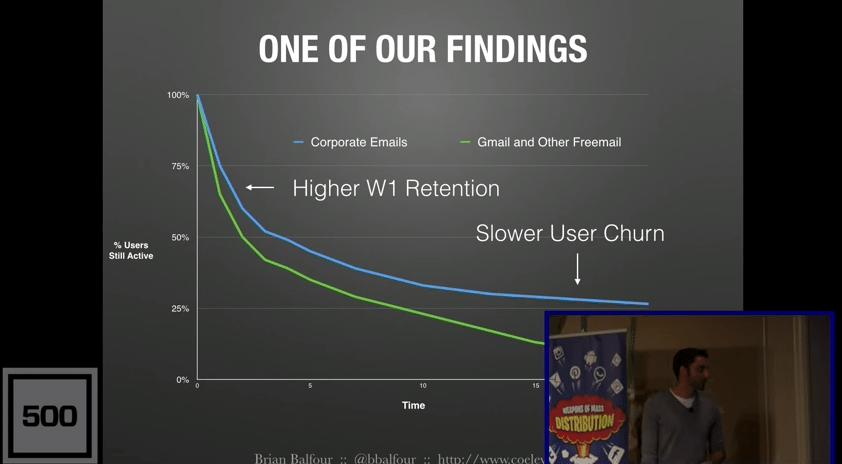 retention-optimization-email-domains