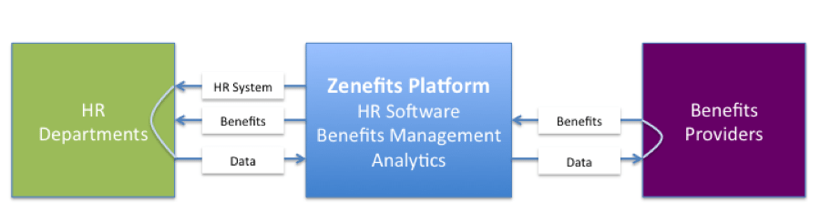 Zenefits model