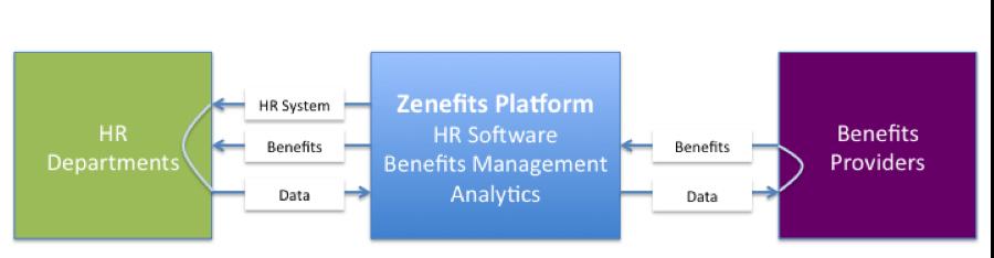 Zenefits model