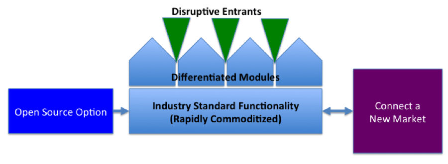 commoditized market diagram